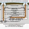 Химические электролитические заземляющие электроды ERICO.