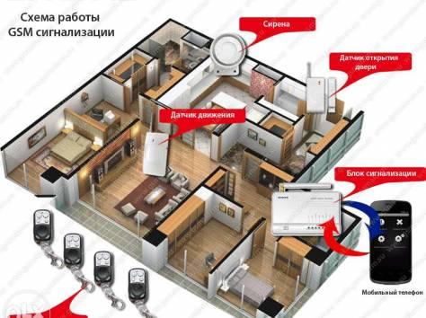 установка GSM сигнализация дома и квартир, фотография 2