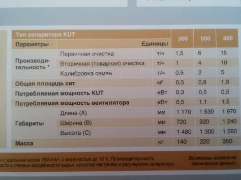 Продам KUT-800 универсальный ситовый сепаратор, фотография 3