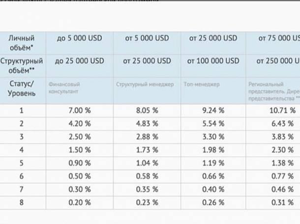 ДЕЛСТОН КАПИТАЛ Выгодный депозит с прибылью от 60 до 80%, фотография 6