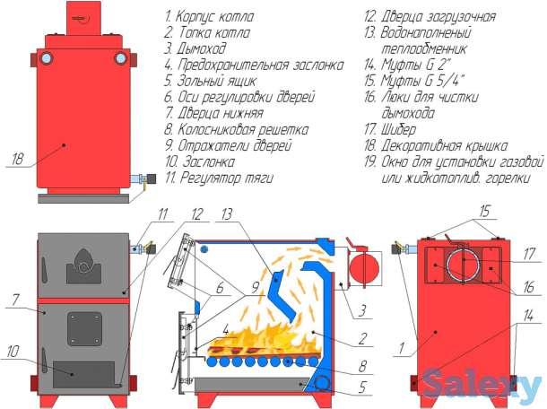 WIRT Smart  20 кВт – универсальный котел длительного горения S до 200 м2. Комплектуется термометром и регулятором тяги, фотография 2