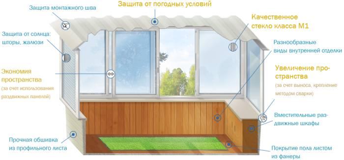 Объявление обшивка балконов благоустройства/стройматериалы и.
